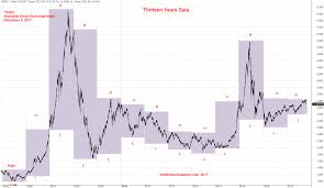 Daily Chart China Shanghai Stock Exchange Index Year