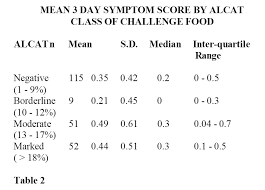 Allergy Blood Test Results Chart Alcat A New Cellular Test For Food Sensitivity