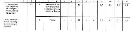 Методические указания по выполнению раздела Безопасность  Продолжение табл 2