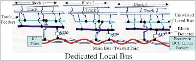 mark dedicated local bus jpg dedicated local buses allow main bus to be run out of the way of other wires typically in the back against the wall protected and away from all other wiring