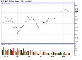 Wednesdays Etf To Watch Dow Jones U S Real Estate Index