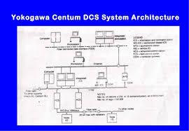 block diagram of dcs system block image wiring diagram dcs training on block diagram of dcs system