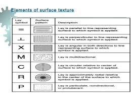 Geometric Dimensioning And Tolerancing Chart Geometric