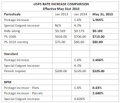 Usps Rate Increase Chart Usps Rate Increase Approved Sheridan