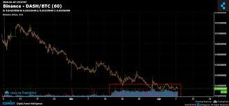 Dash Vs Btc Chart Binance Dash Btc Chart Published On Coinigy Com On April