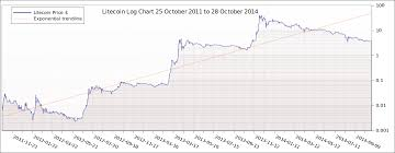 Btc Usd Chart Coingecko Bitcoin Direct Litecoin To Usd Coingecko