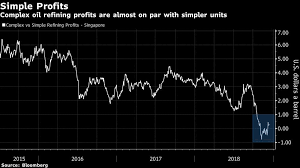 Keep It Simple Stupid Complex Oil Refiner Margins Squeezed