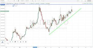 Altcoin Charts Which Altcoins To Buy This Week May 1st 2016 Bitnewsbot