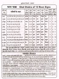 Jyotish Birth Chart In Hindi Ghat Chakra Hindi Vedic Astrology Vedic Mantras