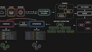 🚀⚙️ JavaScript Visualized: the ...