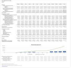 Отчёт о финансовых результатах описание примеры бланки  Пример Отчёт о финансовых результатах Отчёт о прибылях и убытках pl Артём В