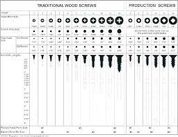 Countersunk Hole Size Chart Drill Bit Tap Size Conversion Chart Screw Drill Size Chart