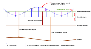 How To Height Tide And Rtk Qinsy