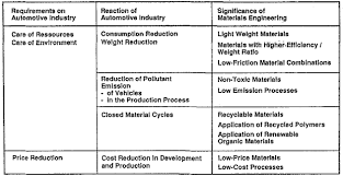 Materials Used In Automotive Manufacture And Material