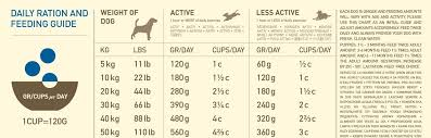 Acana Food Chart Adult Dog For All Breeds And Life Stages Acana Heritage
