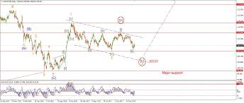 Usd Jpy Long Term Chart Long Term Elliott Wave Count For Usdjpy Charts Indepth