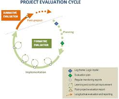 A Short Guide To Monitoring & Evaluation
