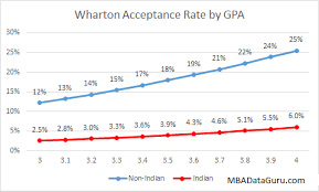 Gpa Chart GMAT Archives - Page 2 of 3 - MBA Data Guru