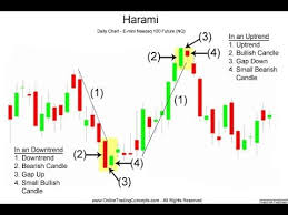Never Loss Candle Pattern Analysis Simple And Easy Binary Options Strategy The Latest
