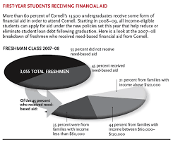 cover story cover story new financial aid is opening doors