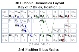 Harmonica Second Position Chart 60 Clean Harmonica Conversion Chart