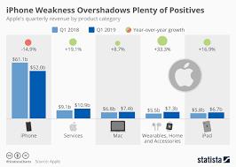Chart Iphone Weakness Overshadows Plenty Of Positives