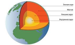 Реферат по географии Внутреннее строение Земли Материковая и  Земная кора hello html 36d84a6c jpg