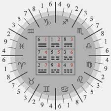 Egyptian Decans And The Magic Square For Numerological