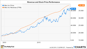 Nike Shoe Sales Chart Where Will Nike Be In 5 Years The Motley Fool