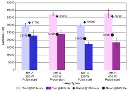Hid Lumens Per Watt Chart Characteristics Mid Wattage Metal Halide Lighting