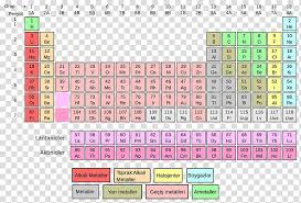 Element Chart With Atomic Number And Mass Periodic Table Chemical Element Chemistry Atomic Number