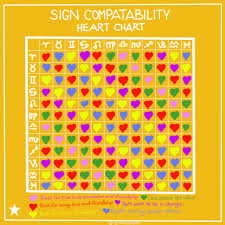 Zodiac Horoscope Compatibility Chart Astrological Compatible Signs Starzology World Class
