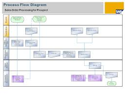 Sap Sales Order Process Flow Chart Scenario Overview 1 Purpose And Benefits Purpose Benefits