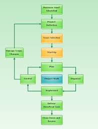 Flowchart Project Management Life Cycle Systems