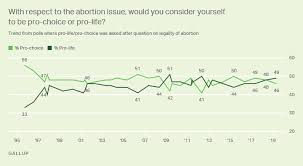 Abortion Gallup Historical Trends