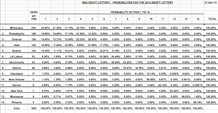 2014 Nba Draft Lottery Odds Si Com