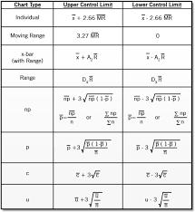 Formulas Chart Limits For Control Construction