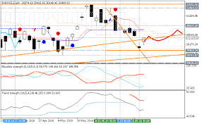 Forecast And Levels For Hang Seng Index Hsi Day Trading