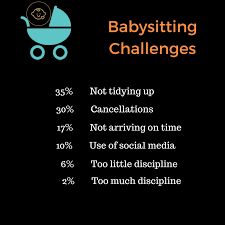 Biggest Challenges Parents Face With Their Babysitter Adam