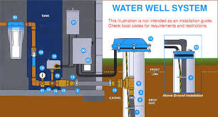 submersible well pumps from aqua science goulds grundfos components of a well system