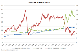 Petrol Prices In Russia Historical Chart