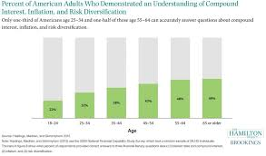 Percent Of American Adults Who Demonstrated An Understanding