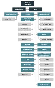 Organization Chart City Of Decatur Alabama