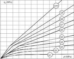 Pmt Chart 46 Direct Design Using Pmt Data Chart For Shaft Friction Q
