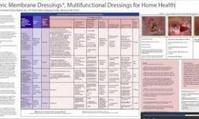 Woundsource Wound Care Products Supplies Dressings