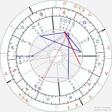 Trying To Figure Out How To Read My Solar Return Chart