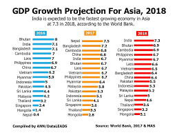 Gdp Growth Rate Comparison Chart Gdp Growth Projection For Asia 2018 Inquirer Business