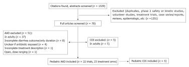 Preventing Pediatric Antibiotic Associated Diarrhea And