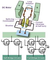 allegro microsystems dc brush motor drivers allegro ics for half and full bridge drives brush motor dc motor
