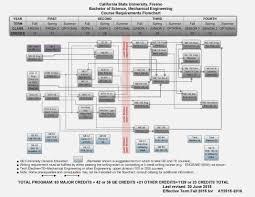 Csun Food Science Flow Chart Food Science Csun Food
